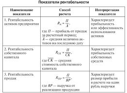 Рентабельность Формулы расчёт показателей рентабельности