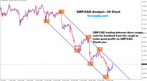 Gbpcad Live Chart Gbpcad Live Chart Archives Forex Gdp