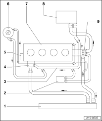 audi workshop manuals \u003e a3 mk1 \u003e power unit \u003e 4 cyl tdi engine Small Block Chevy Cooling Diagram Audi Engine Cooling Diagram #34