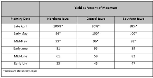 Soybean Hail Damage Chart Evaluating Hail Damage In Soybeans Golden Harvest