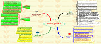 essay mind map file mind mind mapping svg instantly turn your mind  insights into editorial clearing the air pollution in insights into editorial clearing the air pollution in