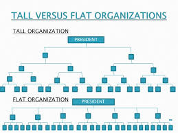 Terms Of Employee Engagement Hierarchy Or A Flat Structure