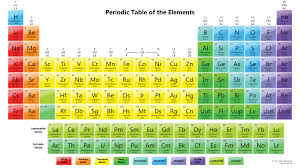 Element Chart With Names And Symbols How To Read The Periodic Table Expii