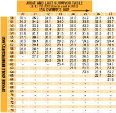 Mandatory Ira Distribution Chart Fancy Ira Required Minimum Distribution Table L57 In Amazing