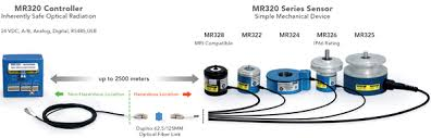 micronor product fiber optic rotary encoders fiber optic encoders provide interference feedback in challenging environments such as mines steel mills and oil rigs the diagram below illustrates a
