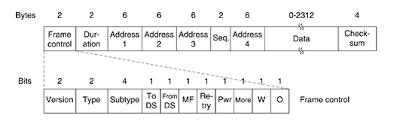 802 11 frame format wifi interpreting frame control bytes in 802 11 wireshark trace