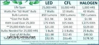 Led Halogen Equivalent Chart Led Bulbs Conversion Chart Liveoutdoor Co