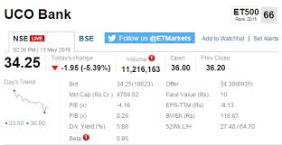 Track Sensex Nifty Live Who Is Moving My Market Today