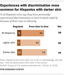 Hispanics With Darker Skin More Likely To Face