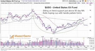 44 Matter Of Fact Oil Chart Real Time