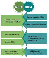 504 Vs Idea Chart Nclb And Idea What Parents Of Students With Disabilities