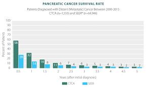 Pancreatic Cancer Survivor Rates Statistics Results Ctca