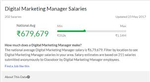 What Is The Current Entry Level Salary In Digital Marketing Fields ...