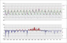Katl Charts Katl Chart Daily Temperature Cycle