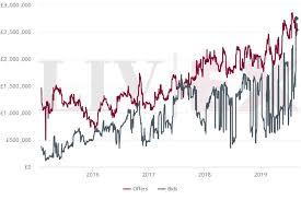 The Increased Demand For Italian Wine Liv Ex