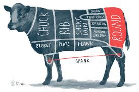 Meat Chart A Guide To All The Cuts Of Beef