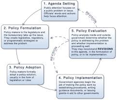 texas politics   the policy making processpolicy making diagram