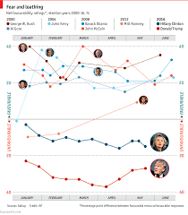 Trump Popularity Chart Comments On Daily Chart How Unpopular Are Donald Trump And