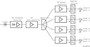 catv block diagram ireleast info catv block diagram diagrams get image about wiring diagrams wiring block