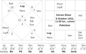 Narendra Modi Vs Imran Khan An Astrological Comparision