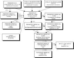 Davita Organizational Chart E20vf