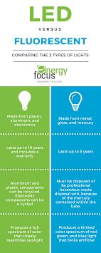 Fluorescent Lights Versus Led Led Tube Lighting Vs Fluorescent Tube Lighting Energy Focus