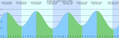 St Joseph Sound Tide Chart Dunedin St Joseph Sound Florida Tide Chart