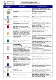 Blood Collection Tubes And Tests Chart Tube Chart And Order Of Draw