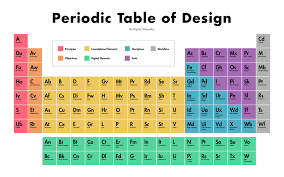 Color Coding The Periodic Table Design Portrayal Endearing ...