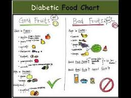 Diet Chart For Diabetes Type 2 In India Indian Food Chart For Diabetes Type 2 Food Chart For