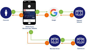 google pay using the simple order api