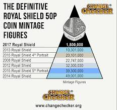Coin Mintage Chart Mintages Archives Page 2 Of 7 Change Checker