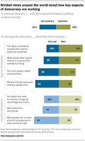 Many People Around The World Are Unhappy With How Democracy