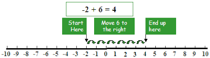 Integers Examples Adding And Subtracting Integers Illustrated