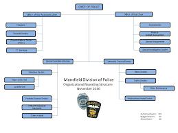 Gardena Police Organization Chart Related Keywords