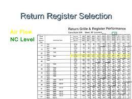 Supply Register Cfm Chart Www Bedowntowndaytona Com