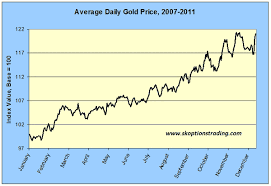 Gold Price Chart Over 5 Years Kitco Commentaries Sam Kirtley