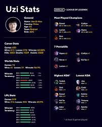League of Legends Infographic: Uzi Stats