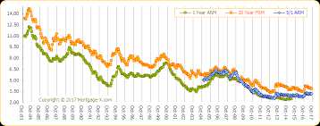 5 Year Arm Mortgage Rates Chart Interest Rate Trends Historical Graphs For Mortgage Rates