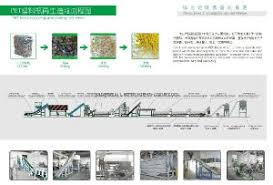China Pet Bottle Recycling Granulating Flow Chart China