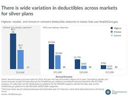 How Will The Affordable Care Acts Cost Sharing Reductions