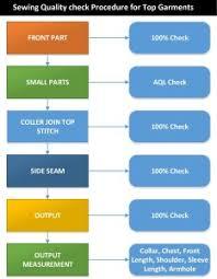 Textile Flow Chart Archives Ordnur