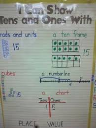 Decomposing Numbers Anchor Chart How To Decompose The Number 13 Into Tens And Ones Google