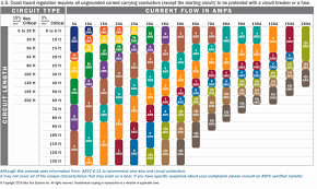 Wire Gauge Vs Amps Chart 66 Actual Wire Size Amp Capacity Chart