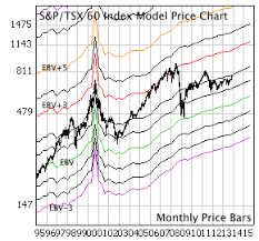 A Review Of The S P Tsx 60 Index Market Strategy Update