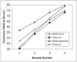 Rubber Hardness Comparison Chart Rubber Hardness Testing What Are The Shore Scale And Irhd