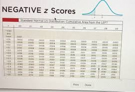 Solved Find The Indicated Z Score The Graph Depicts The