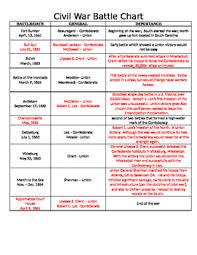 Civil War Battles Chart Worksheet Bedowntowndaytona Com