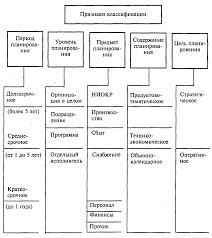 Система внутрифирменного планирования инноваций Стратегическое и оперативное планирование находятся в диалектическом взаимодействии и содержательно дополняют друг друга в едином процессе инновационного