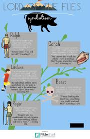 best images about lord of the flies gcse english lord of the flies symbolism